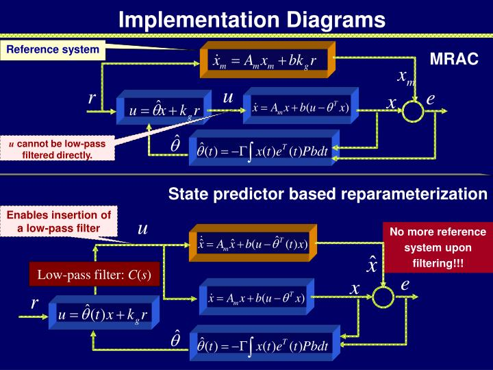 Enables insertion of a low-pass filter