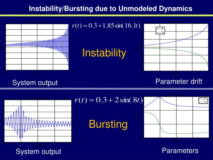 Instability/Bursting due to Unmodeled Dynamics