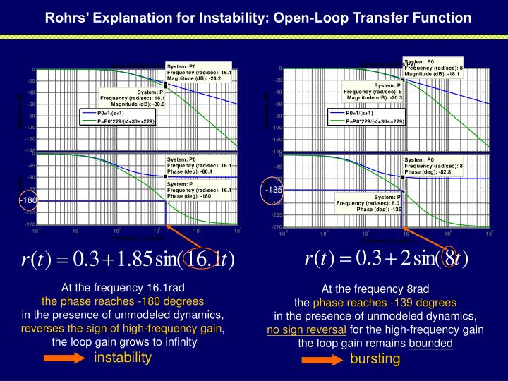 Rohrs' Explanation for Instability: Open-Loop Transfer Function