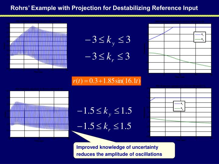 Rohrs' Example with Projection for Destabilizing Reference Input