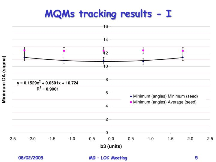 MQMs tracking results - I