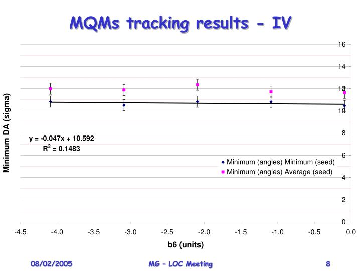 MQMs tracking results - IV