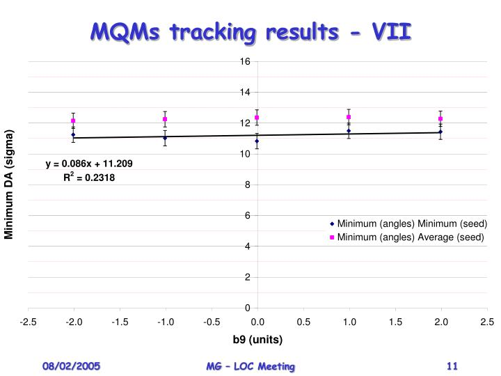 MQMs tracking results - VII