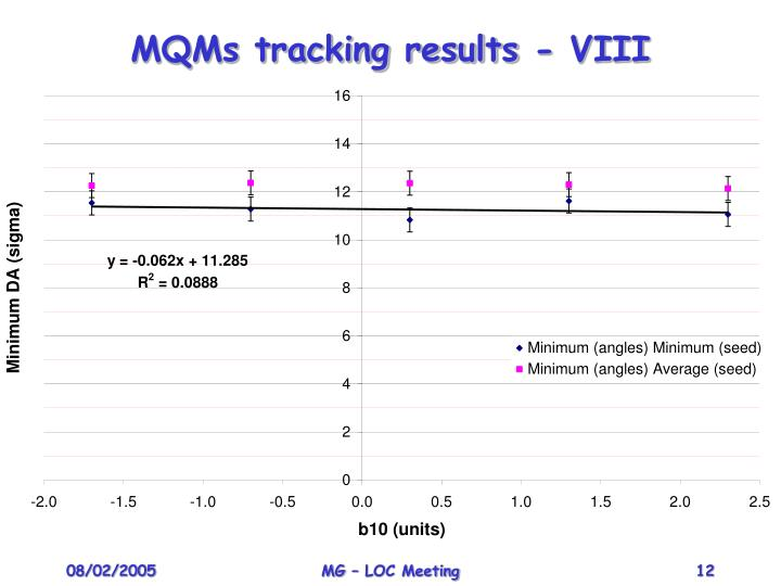 MQMs tracking results - VIII