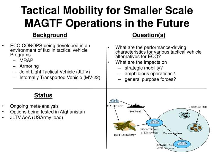Tactical Mobility for Smaller Scale MAGTF Operations in the Future