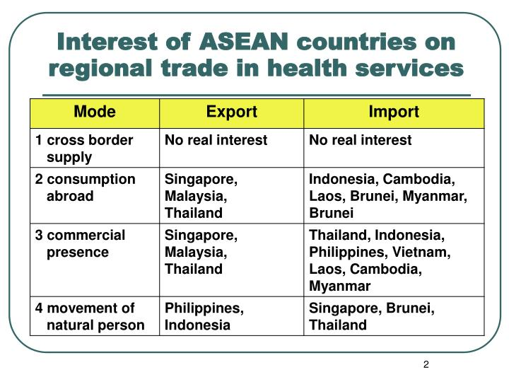 Interest of asean countries on regional trade in health services