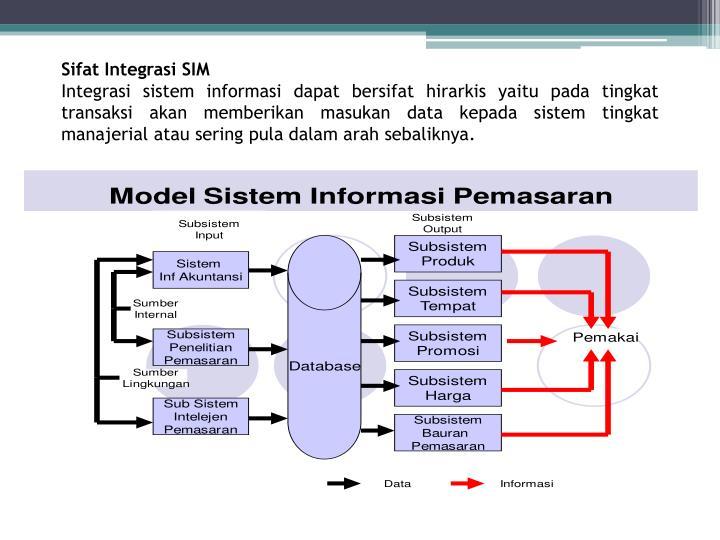Sifat Integrasi SIM