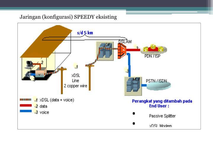Jaringan (konfigurasi) SPEEDY eksisting