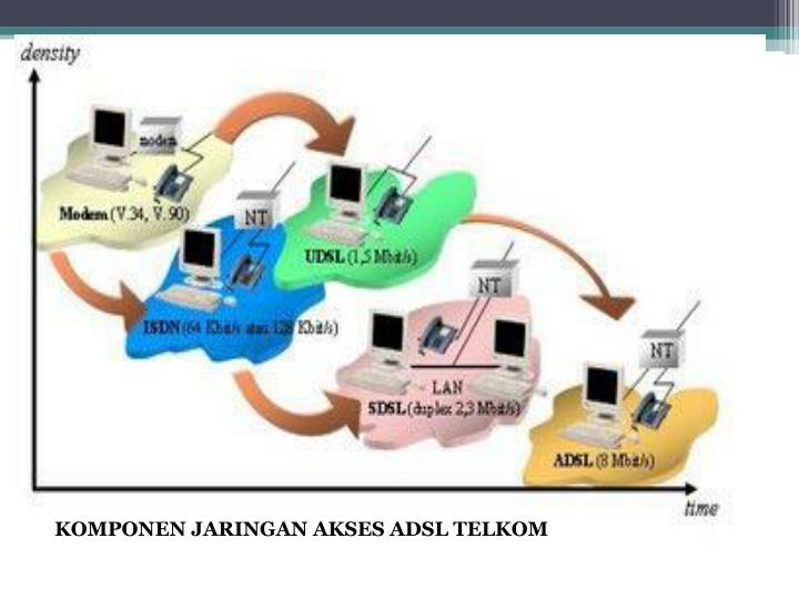 KOMPONEN JARINGAN AKSES ADSL TELKOM