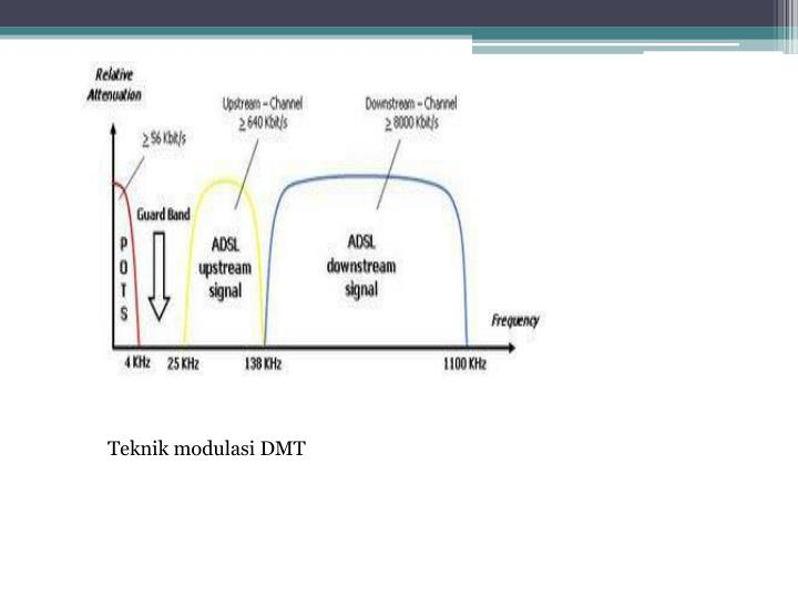 Teknik modulasi DMT