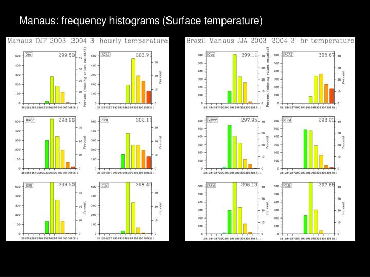 Manaus: frequency histograms (Surface temperature)
