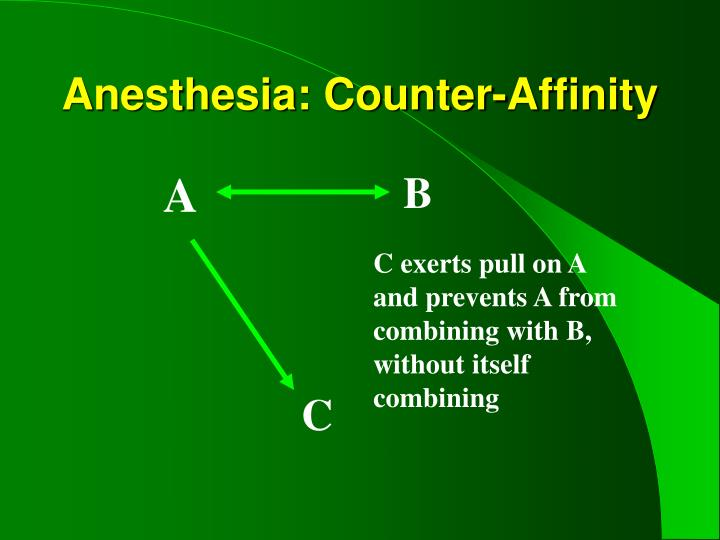 Anesthesia: Counter-Affinity