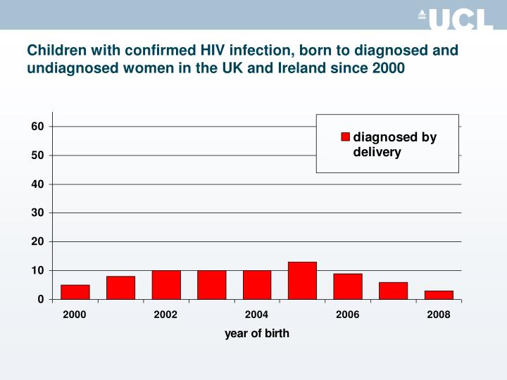 Children with confirmed HIV infection, born to diagnosed and undiagnosed women in the UK and Ireland...
