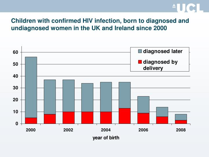 Children with confirmed HIV infection, born to diagnosed and undiagnosed women in the UK and Ireland since 2000