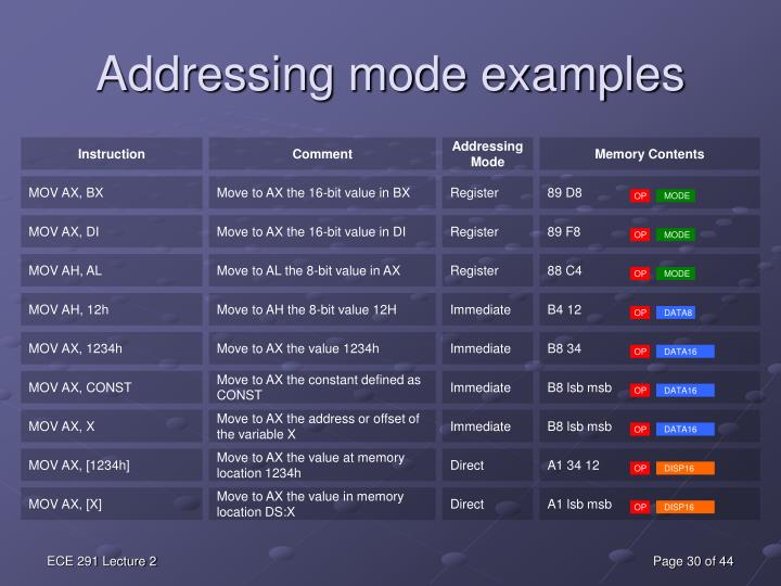 Addressing mode examples