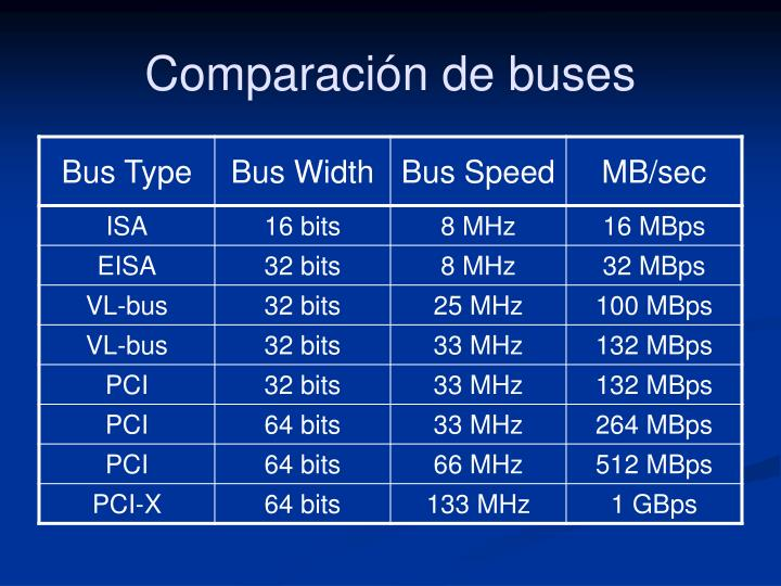 Comparación de buses