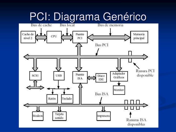 PCI: Diagrama Genérico