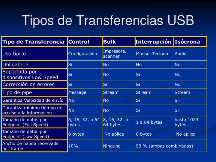 Tipo de Transferencia