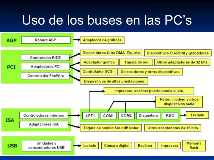 Uso de los buses en las PC's