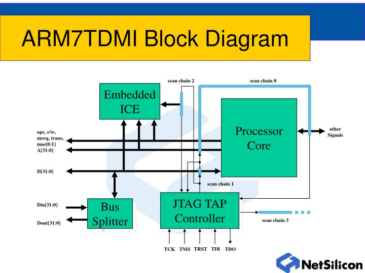 ARM7TDMI Block Diagram