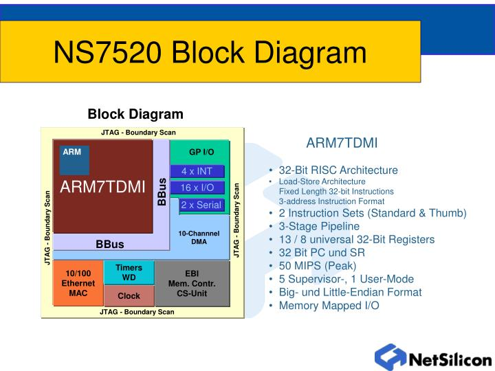 Ns7520 block diagram