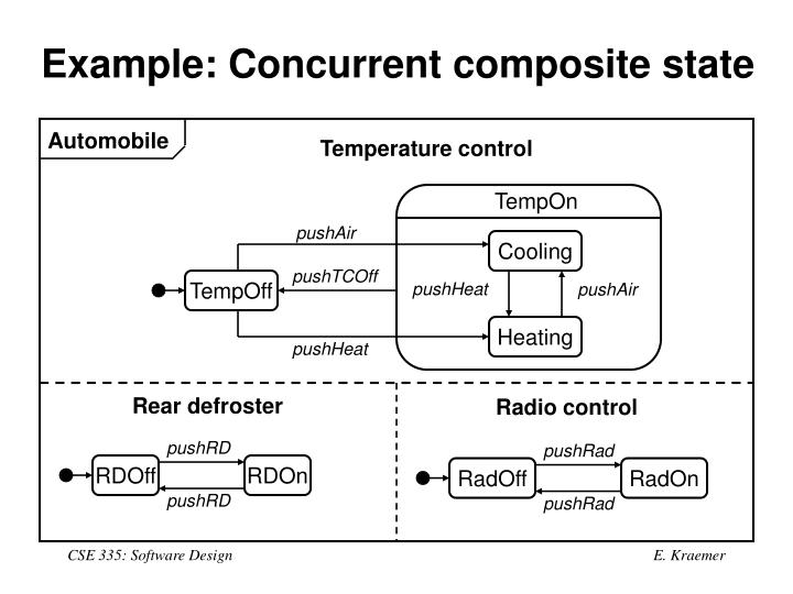 Example: Concurrent composite state