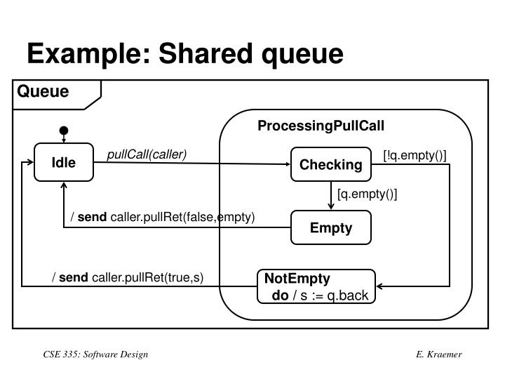 Example: Shared queue