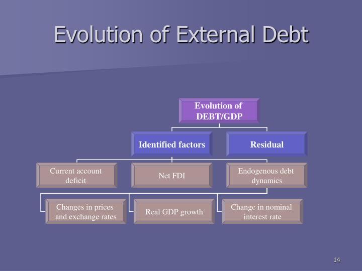 Evolution of External Debt