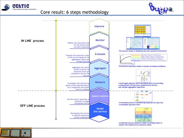 Core result: 6 steps methodology