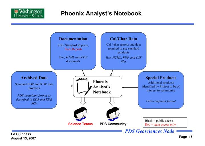 Phoenix Analyst's Notebook