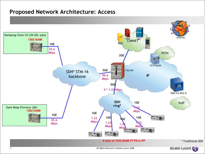 PPT - Proposed Network Architecture: Access PowerPoint
