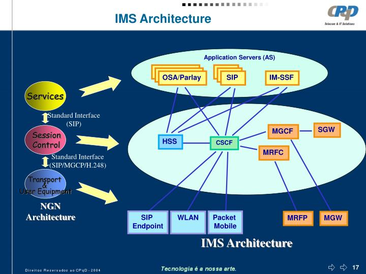 Application Servers (AS)