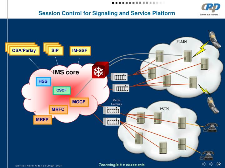 Session Control for Signaling and Service Platform