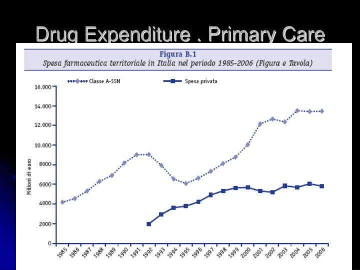 Drug Expenditure . Primary Care