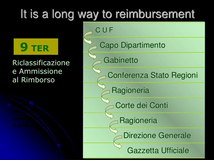 It is a long way to reimbursement