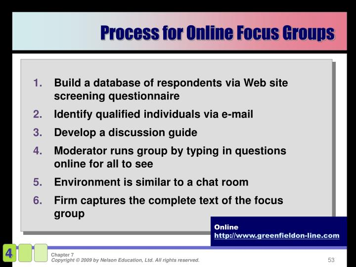 Process for Online Focus Groups