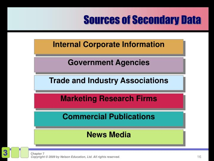Internal Corporate Information