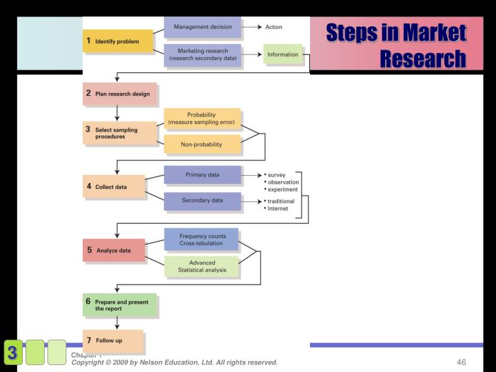 Steps in Market Research