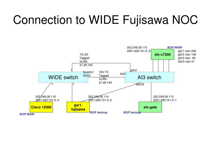 Connection to WIDE Fujisawa NOC