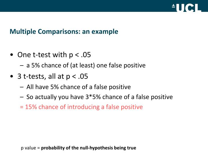 Multiple Comparisons: an example
