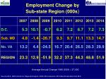 employment change by sub state region 000s