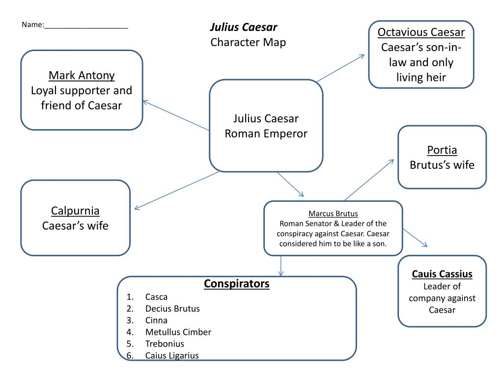 Juliu Caesar Act 2 Character Map Catalog Online 3 Scene Summary Sparknotes Sparknote
