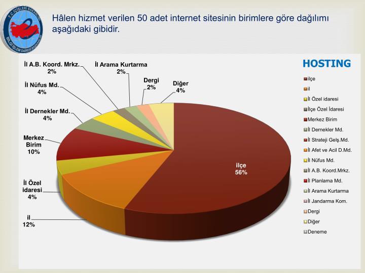 Hâlen hizmet verilen 50 adet internet sitesinin birimlere göre dağılımı aşağıdaki gibidir.