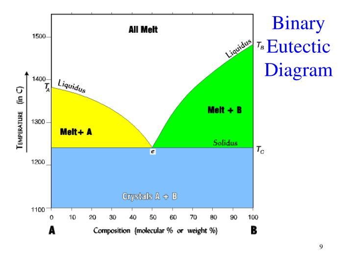 Binary Eutectic Diagram