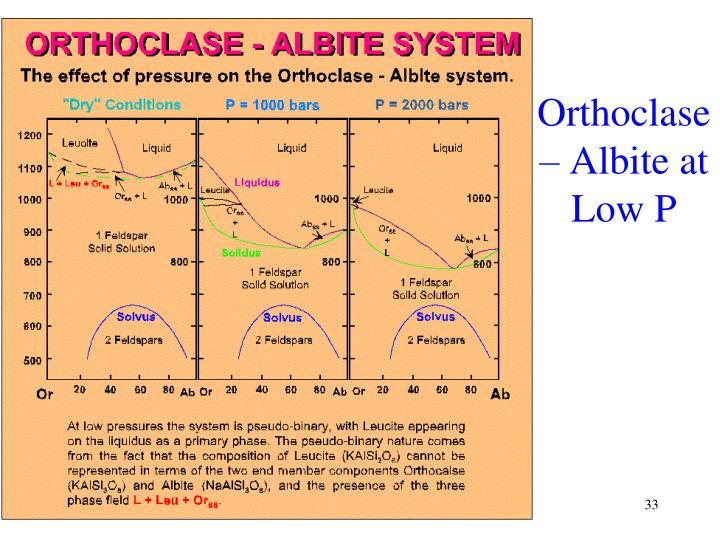 Orthoclase – Albite at Low P