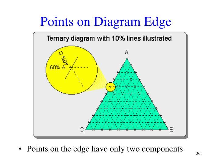 Points on Diagram Edge