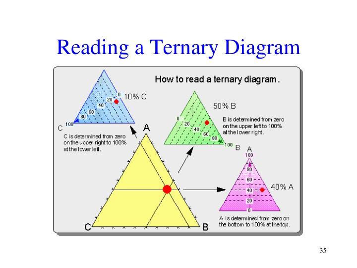 Reading a Ternary Diagram