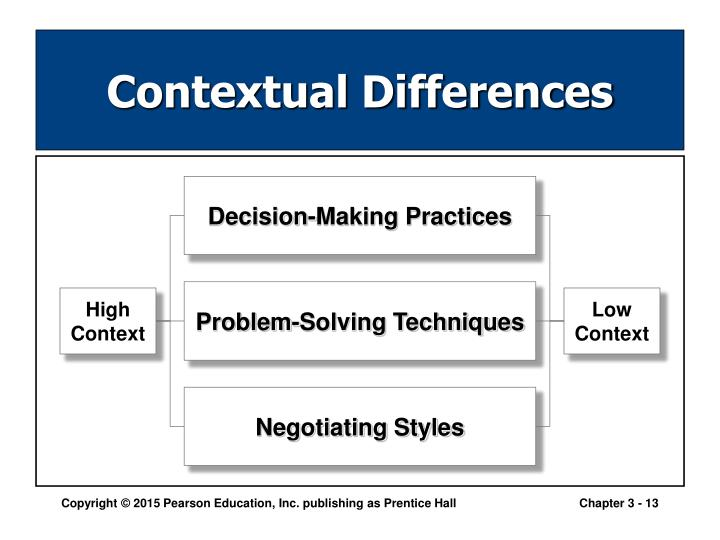 Decision-Making Practices