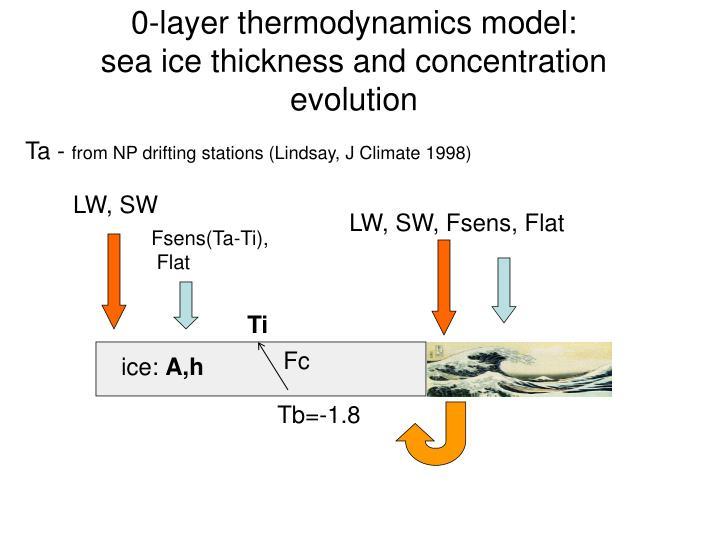 0-layer thermodynamics model: