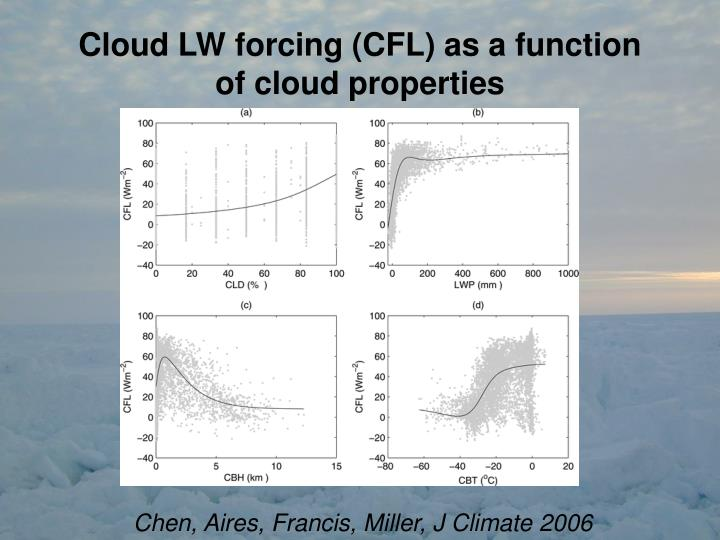 Cloud LW forcing (CFL) as a function of cloud properties